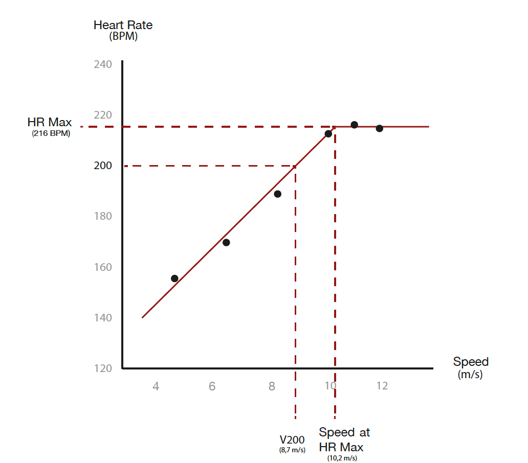Heart rate as a function of speed