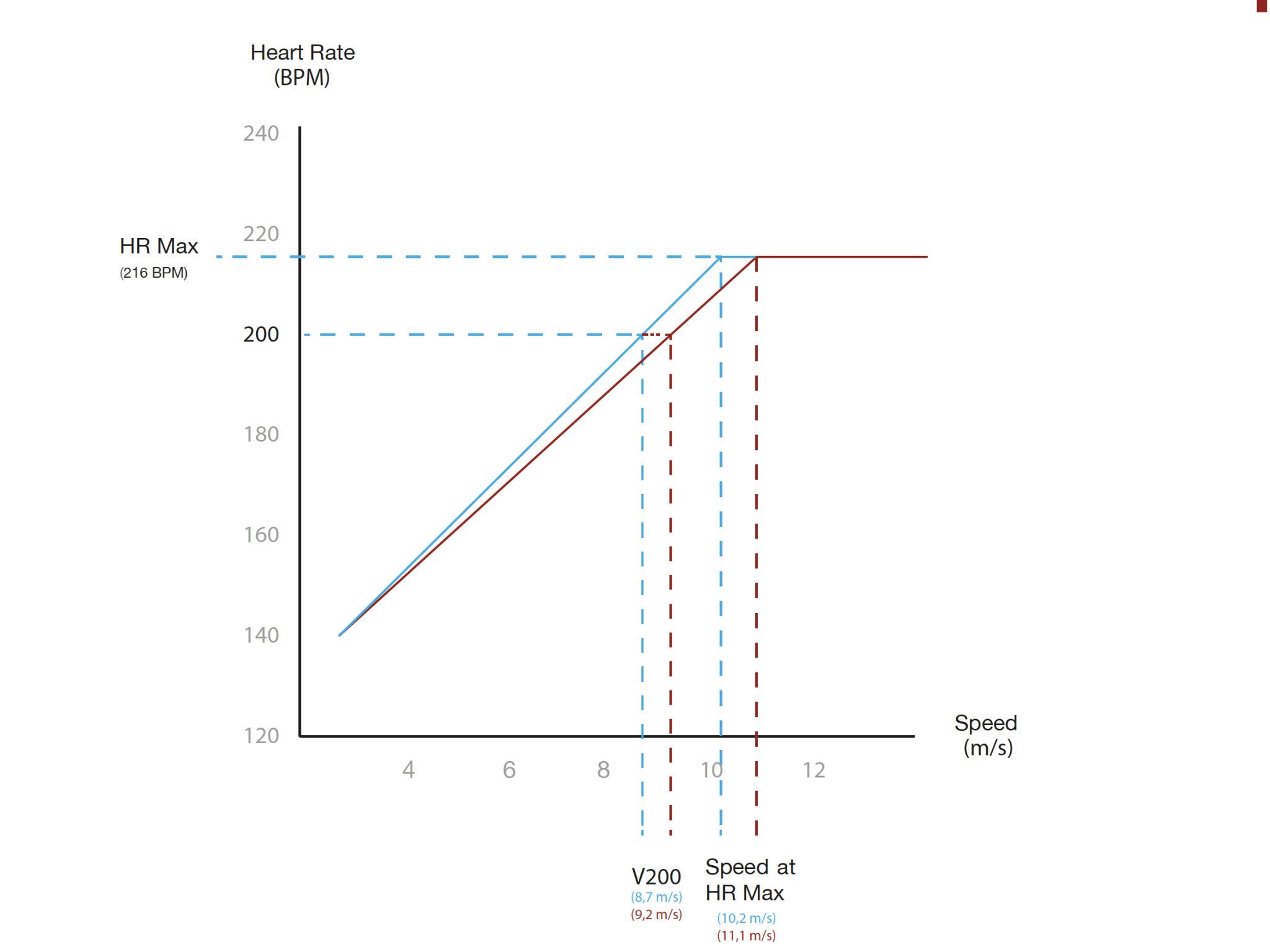 Evolution of speed at 200BPM (V200)