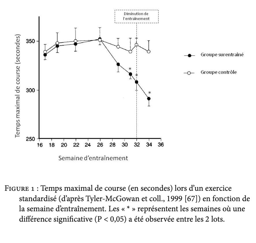 graphique temps maximal de course lors d'un exercice standardisé