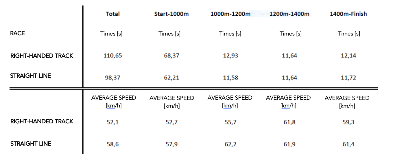 speed and times in races
