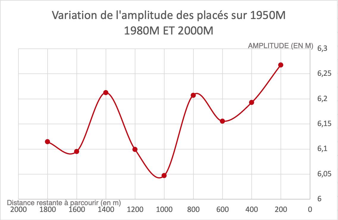 variation amplitude des placés