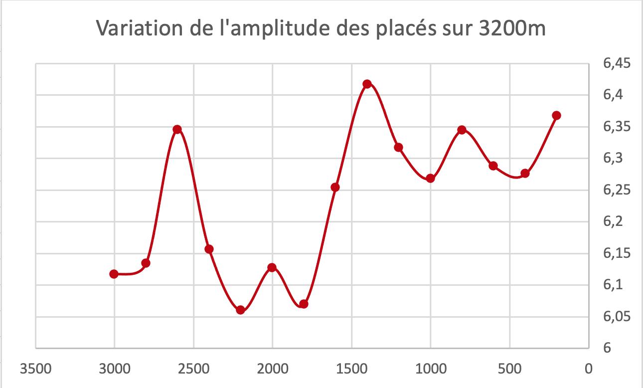 variation de l'amplitude des placés sur 3200m