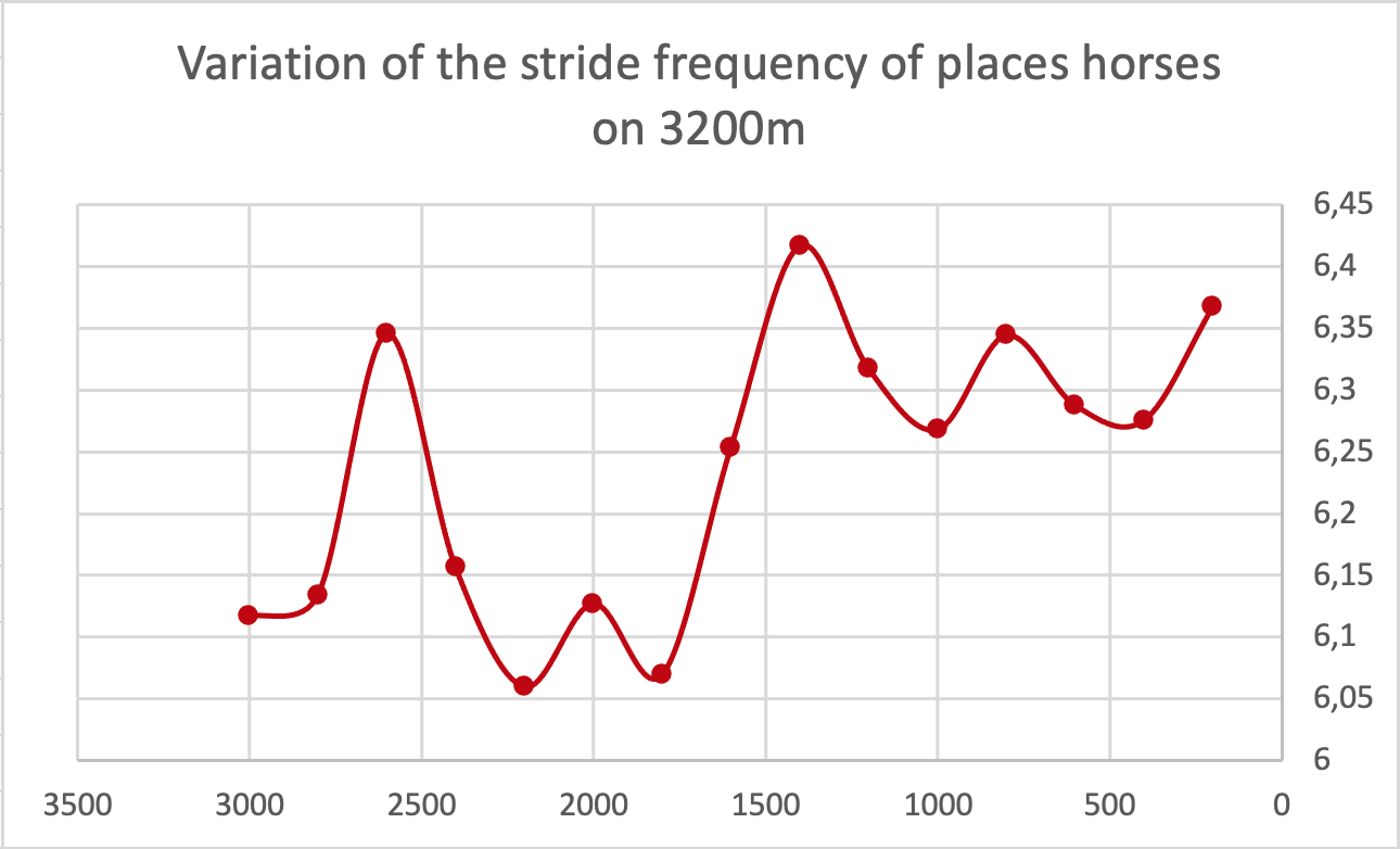 variation stride frequency