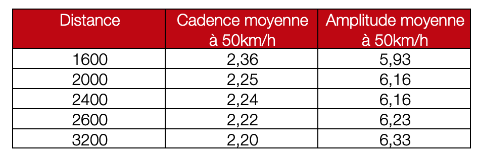 locomotion à 50km/h