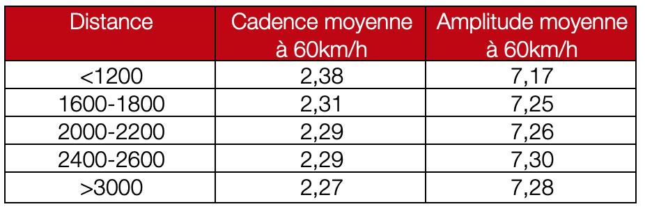 locomotion à 60km/h