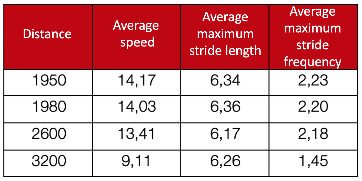 average data by distance