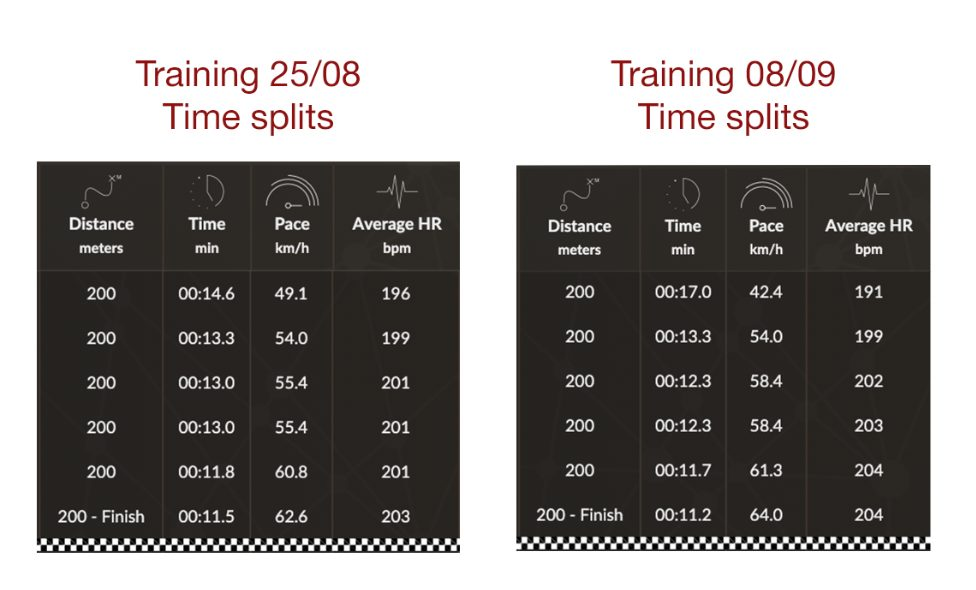 time splits and training