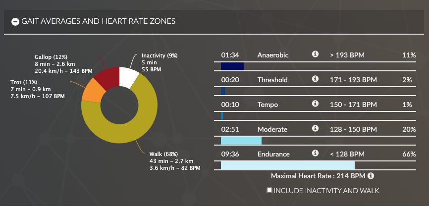 Average gait and heart rate