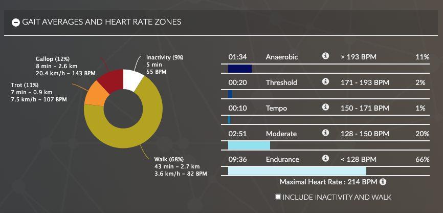 Allures moyennes et fréquences cardiaques entraînement EQUIMETRE