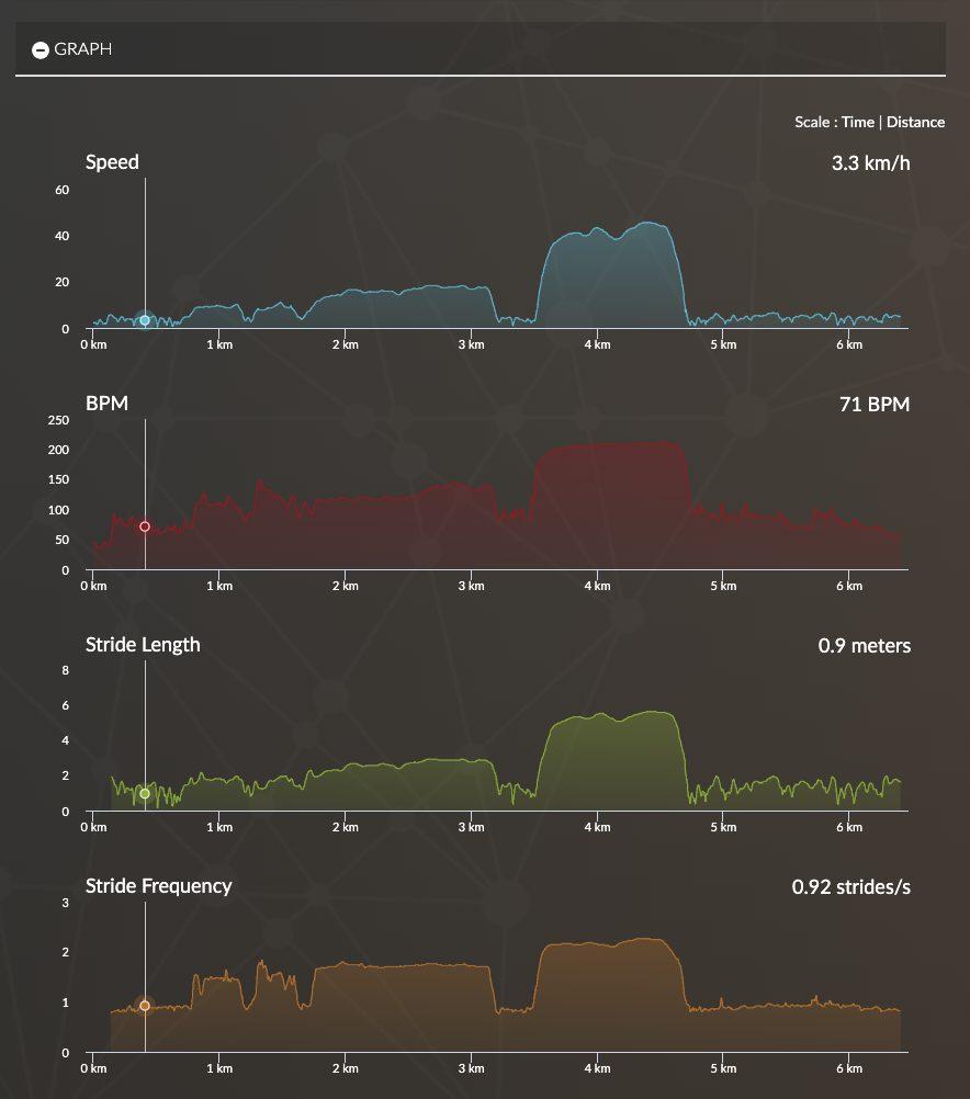 graphs equimetre's training