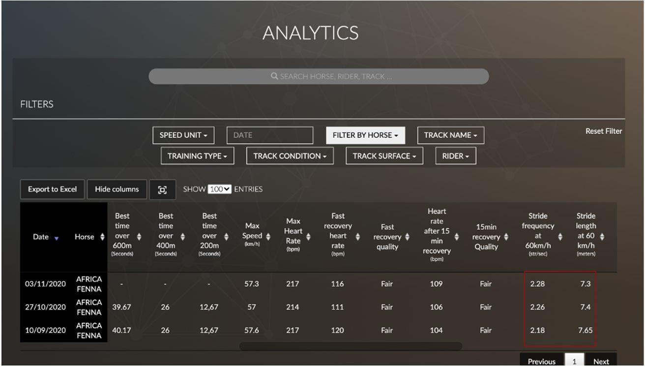 mesurer la performance grâce au service equimetre analytics premium