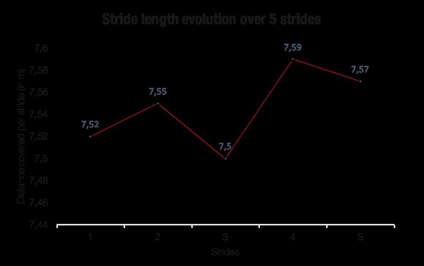 graphique présentant la régularité et la symétrie du cheval de course