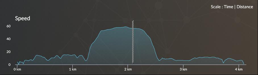 vitesse d'accélération