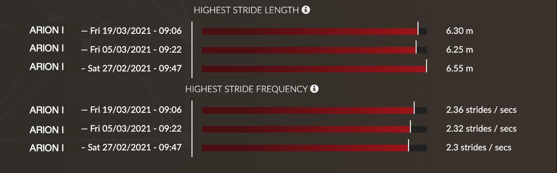 profil locomoteur cheval inédit