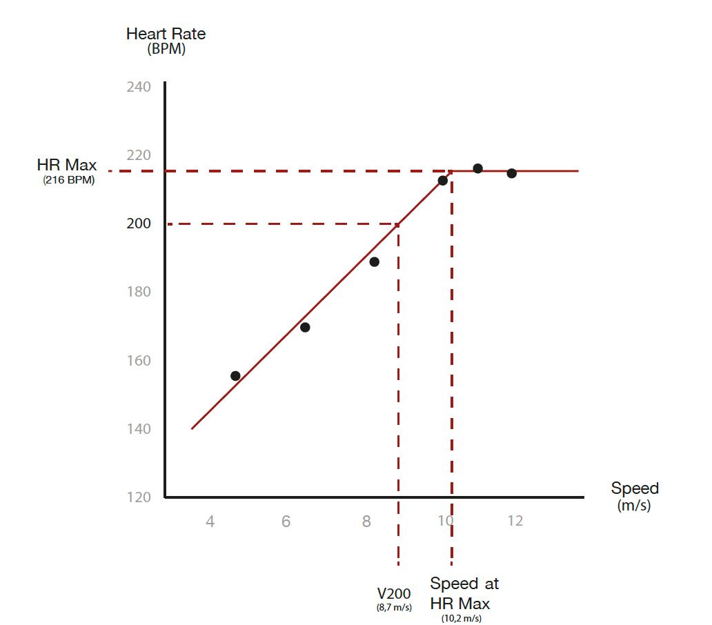 Estimation de l'évolution de la fréquence cardiaque en fonction de la vitesse à partir des paliers d'un test standardisé.
