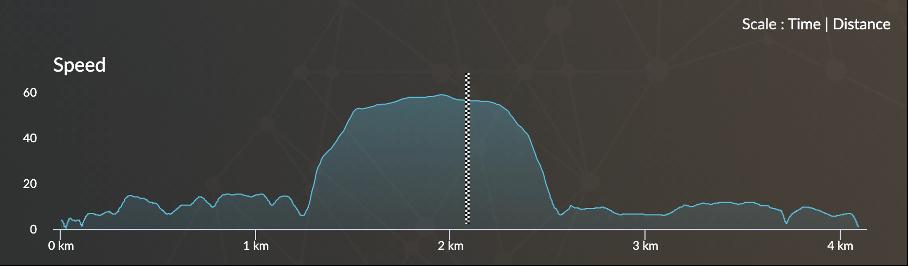 accélération cheval de course