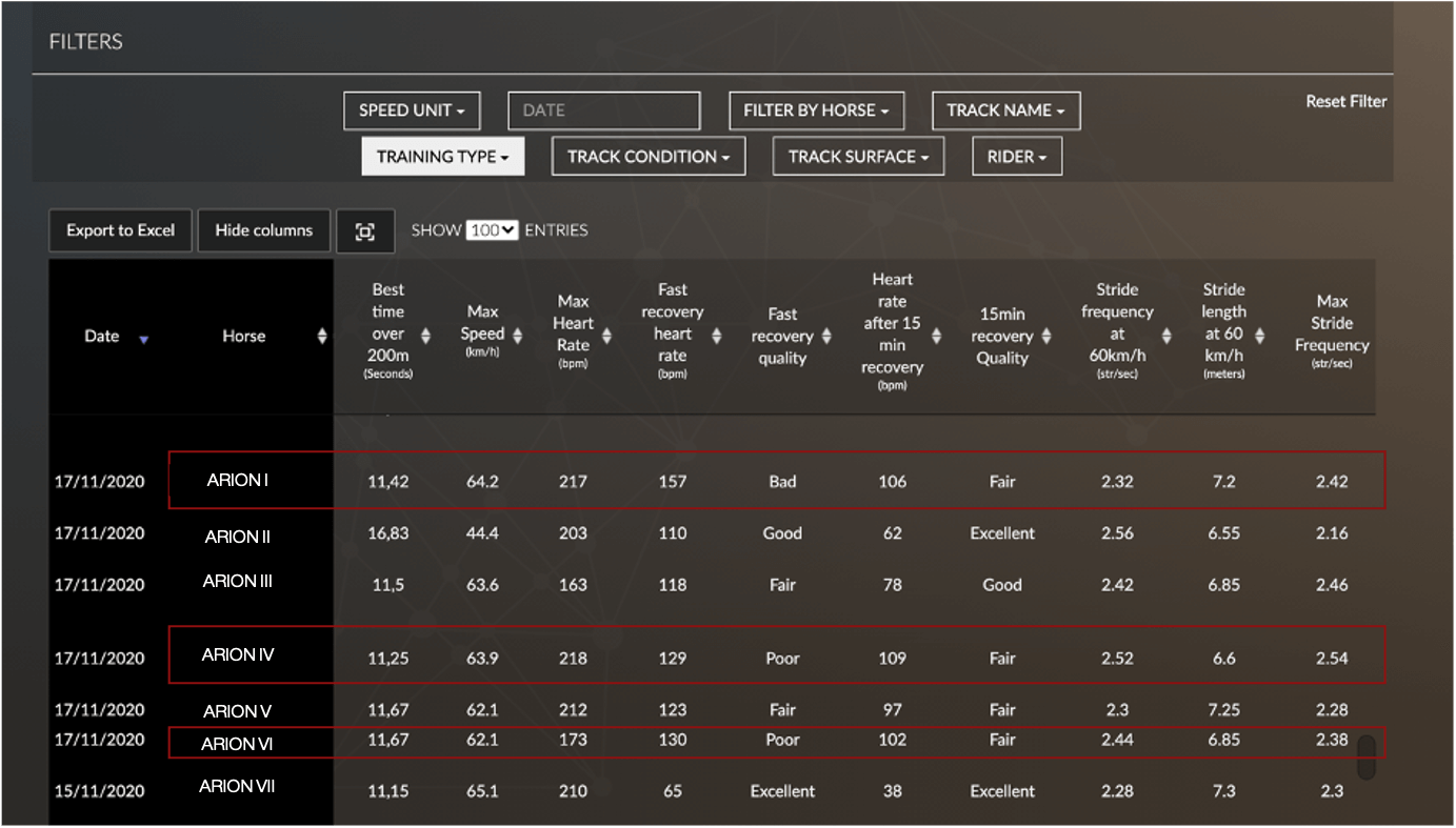 horse performance measurement